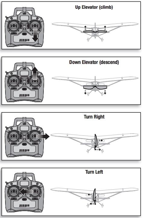 Begin RC Planes